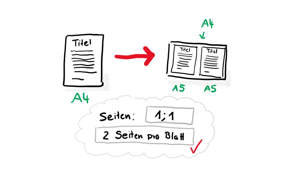 sketchnoting Blatt zweimal auf gleicher Seite drucken