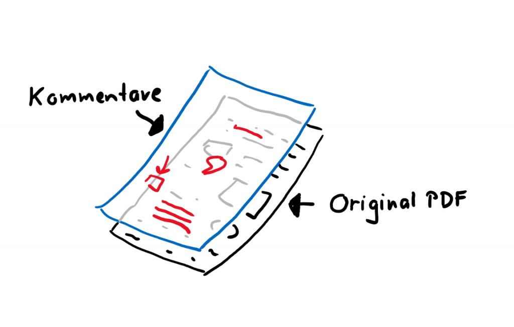 in PDFs schreiben Folienprinzip