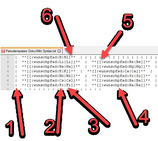 Periodensystem der Elemente in Dokuwiki Syntax