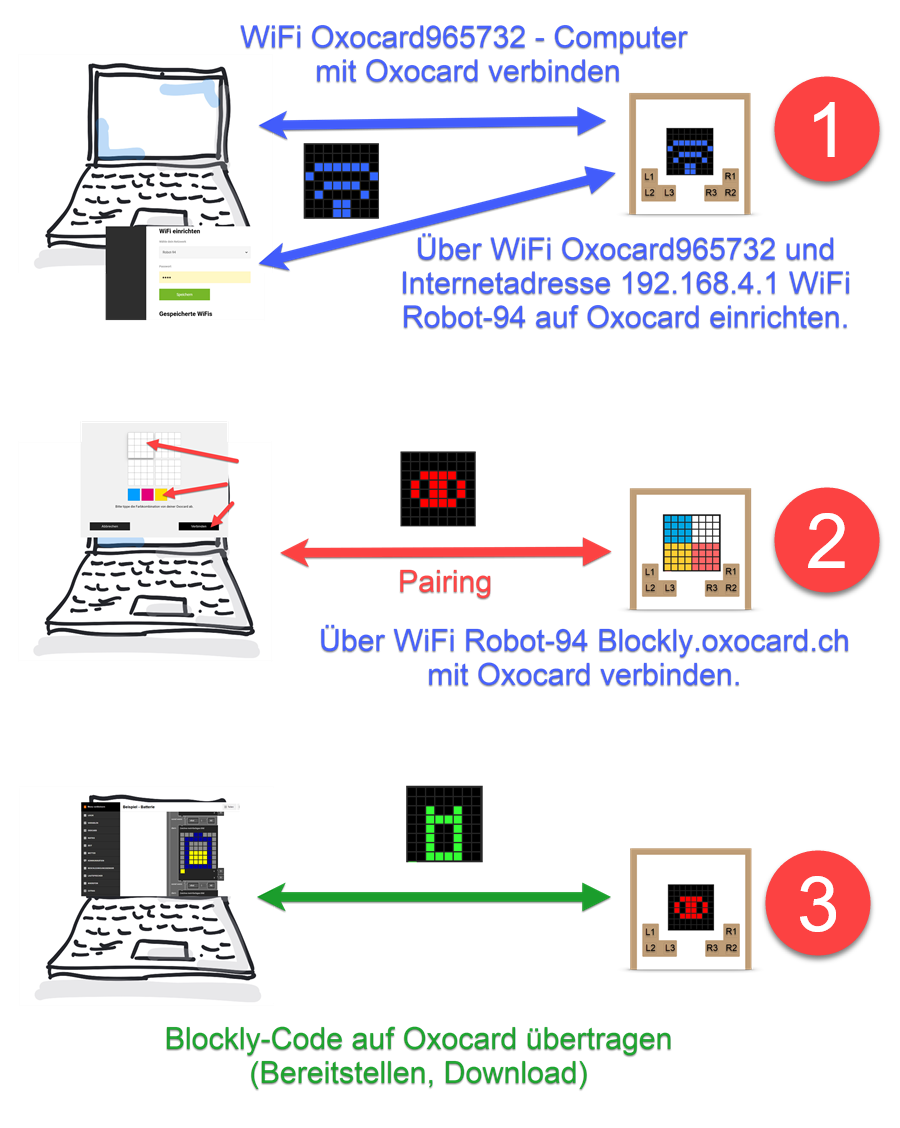 Oxocard WiFi Pairing Bereitstellen mit Nummern
